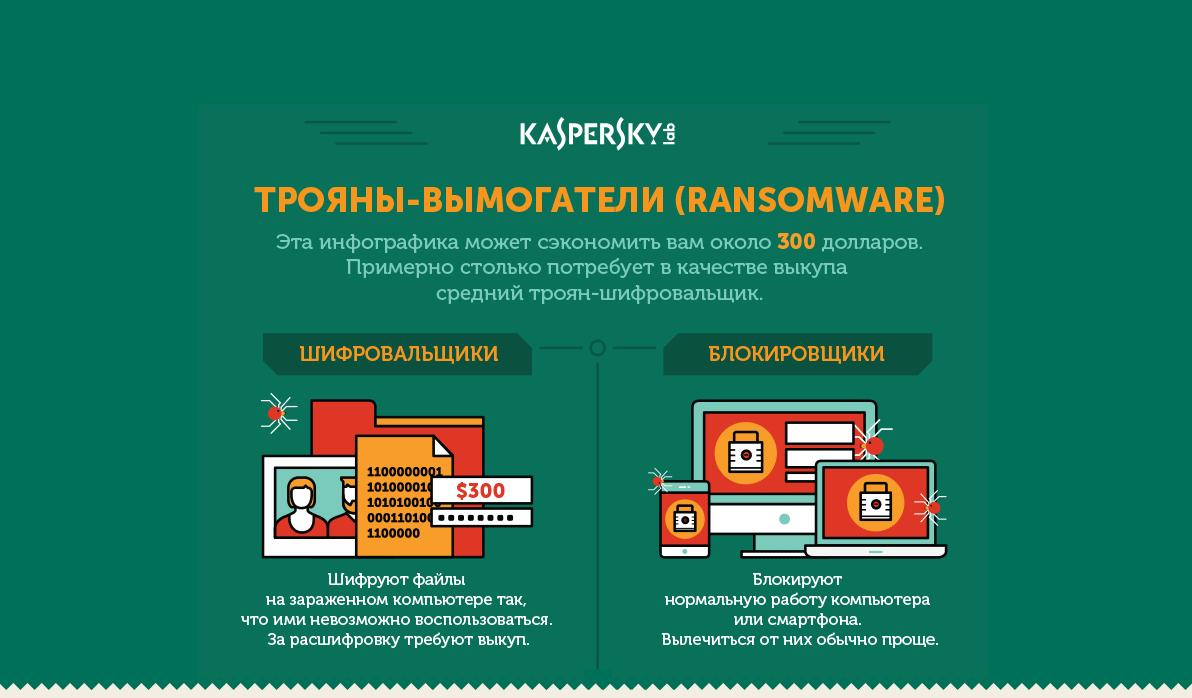Инфографика о шифровальщиках