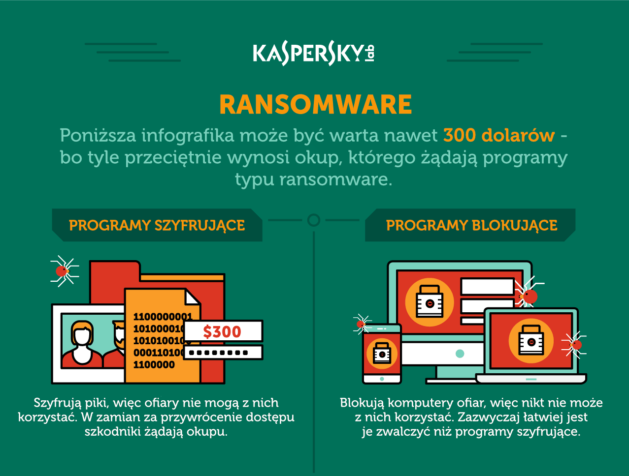 Plansza ransomware