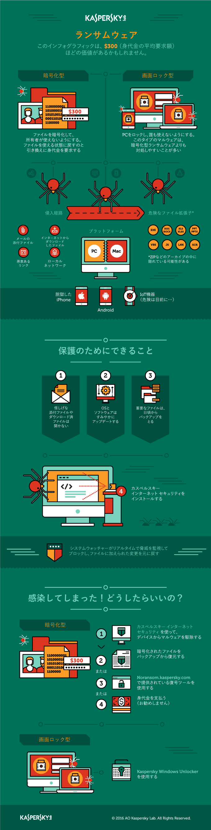 Infographic about ransomware