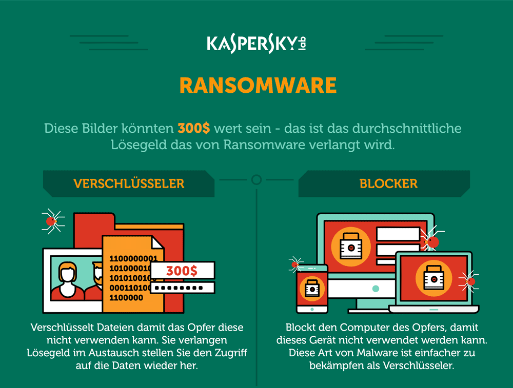 Die Ransomware-Infografik
