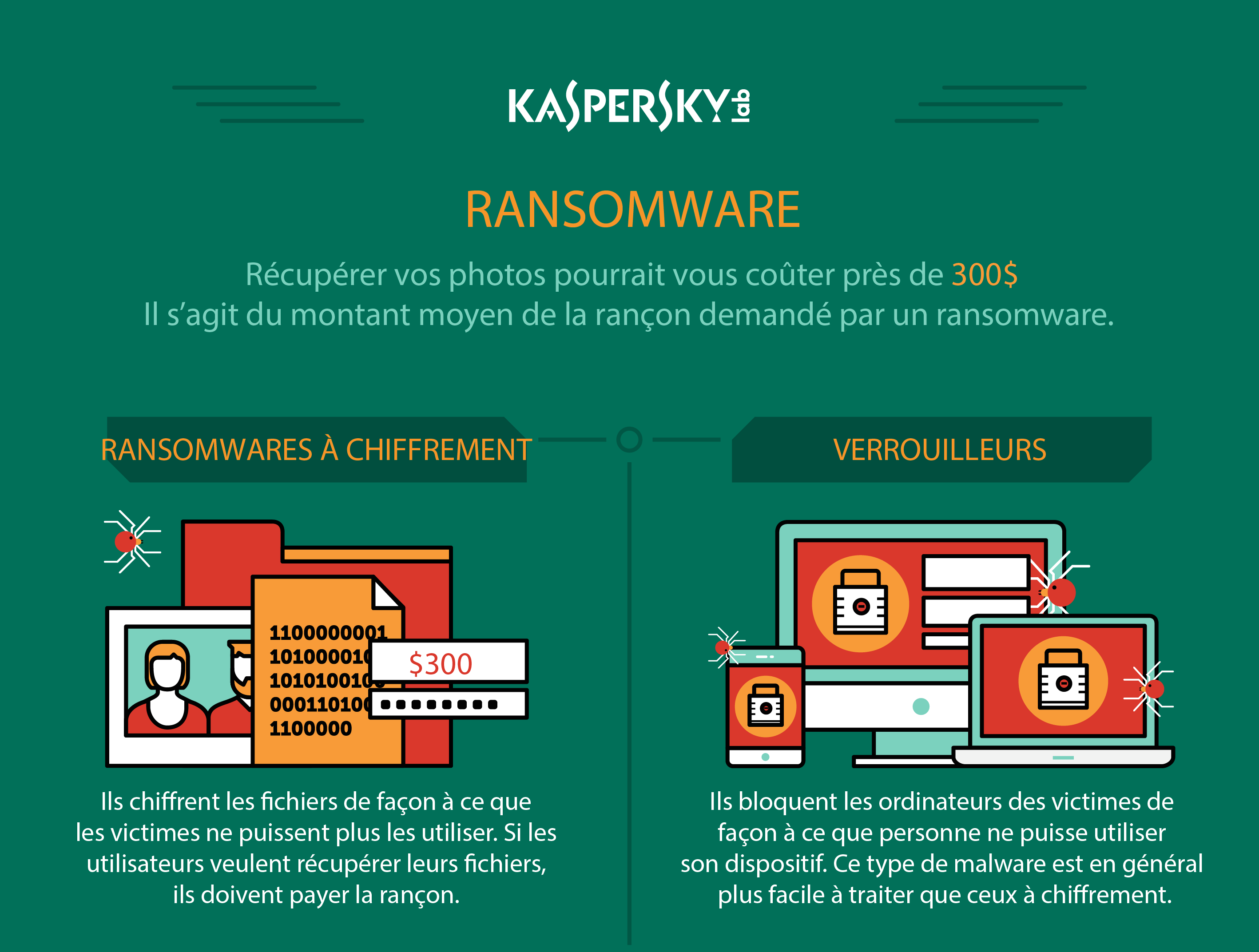 L'infographie ransomware