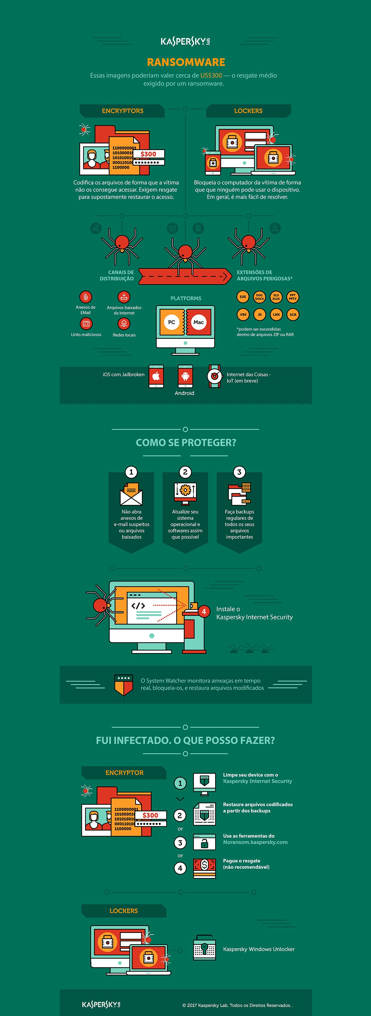 Infográfico sobre ransomware