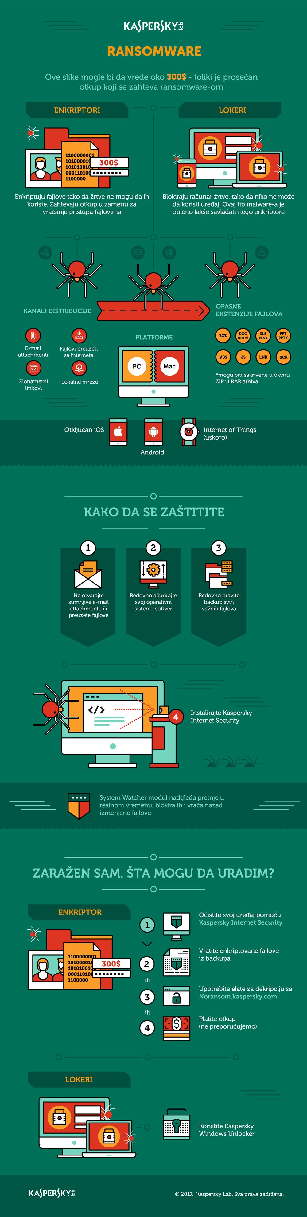 Infographics ransomvare